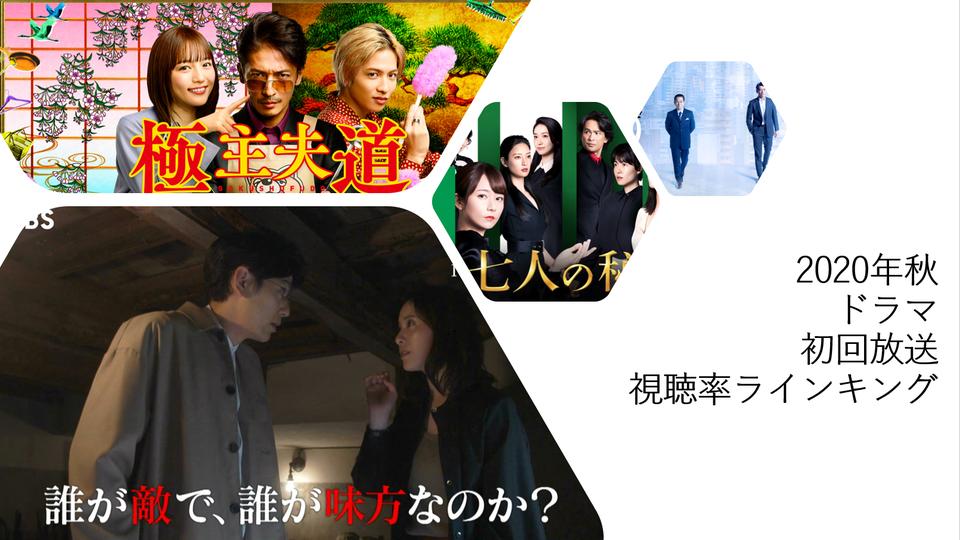 視聴 率 ドラマ 2021